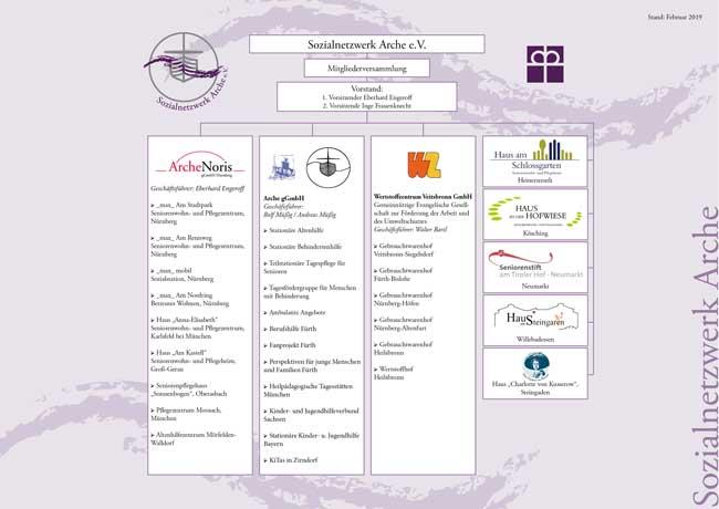 Sozialnetzwerk Arche - Organigramm