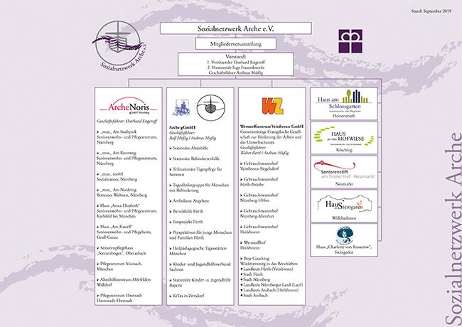 Organigramm des Sozialnetzwerk Arche e.V. - Stand 09-2019